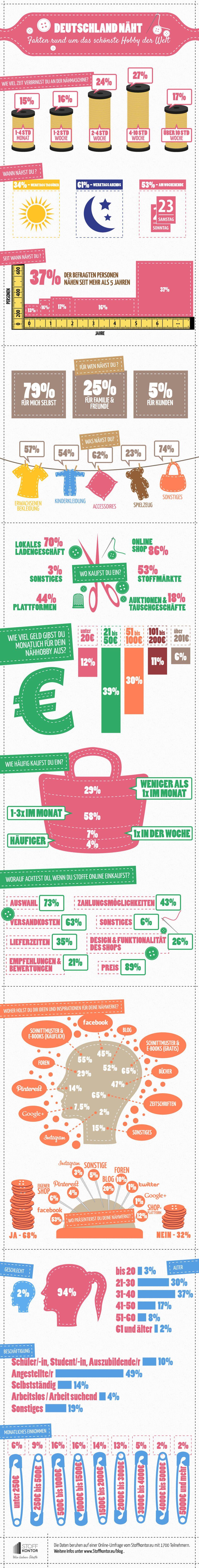 infografik - nähen in deutschland